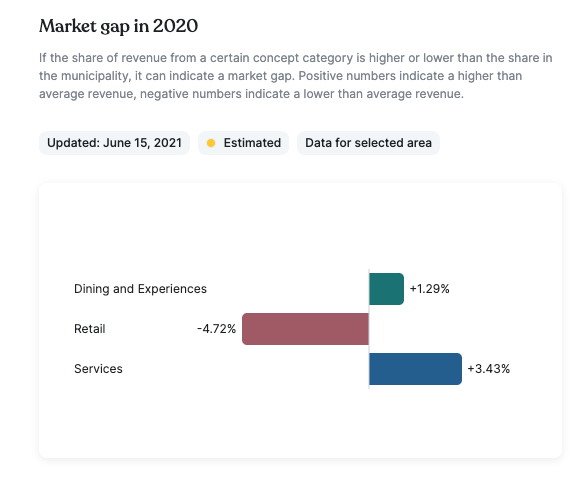 Bilde fra Plaace plattformen som viser markedsgap i 2020 på Majorstuen